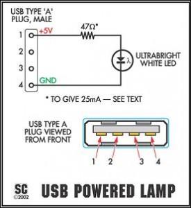 Schéma USB